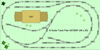 n scale layouts